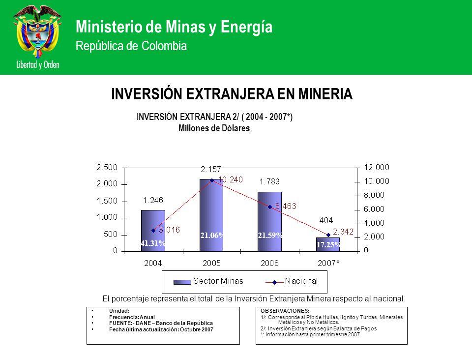 Ministerio de Minas y Energía República de Colombia INVERSIÓN EXTRANJERA EN MINERIA Unidad: Frecuencia:Anual FUENTE:- DANE – Banco de la República Fec
