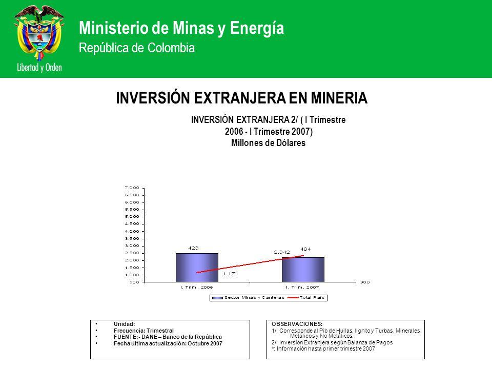 Ministerio de Minas y Energía República de Colombia INVERSIÓN EXTRANJERA EN MINERIA Unidad: Frecuencia: Trimestral FUENTE:- DANE – Banco de la Repúbli