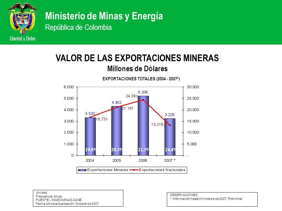 Ministerio de Minas y Energía República de Colombia VALOR DE LAS EXPORTACIONES MINERAS Millones de Dólares Unidad: Frecuencia: Anual FUENTE:- INGEOMIN