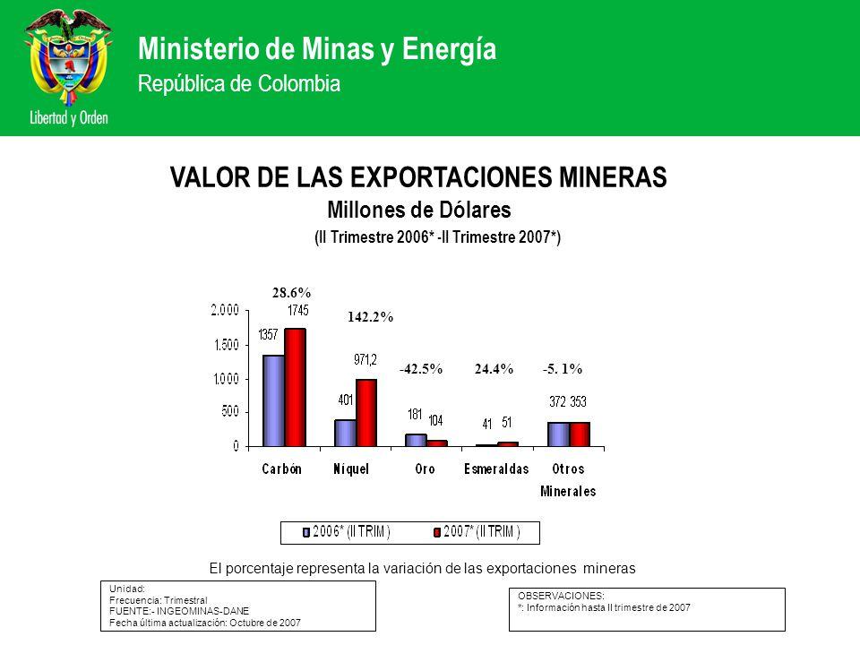 Ministerio de Minas y Energía República de Colombia VALOR DE LAS EXPORTACIONES MINERAS Millones de Dólares Unidad: Frecuencia: Trimestral FUENTE:- ING