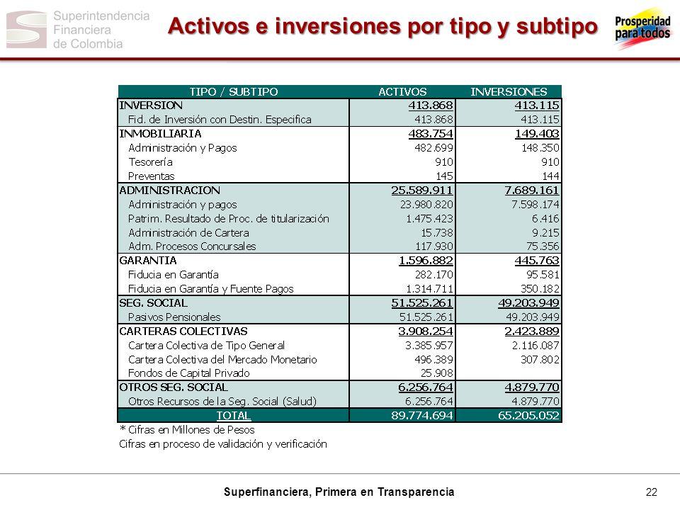 22 Superfinanciera, Primera en Transparencia Activos e inversiones por tipo y subtipo