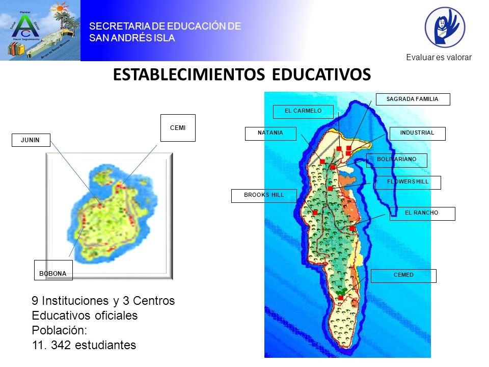 SECRETARIA DE EDUCACIÓN DE SAN ANDRÉS ISLA Evaluar es valorar SAGRADA FAMILIA INDUSTRIAL EL CARMELO NATANIA BOLIVARIANO FLOWERS HILL BROOKS HILL EL RANCHO CEMED CEMI BOBONA JUNIN ESTABLECIMIENTOS EDUCATIVOS 9 Instituciones y 3 Centros Educativos oficiales Población: 11.