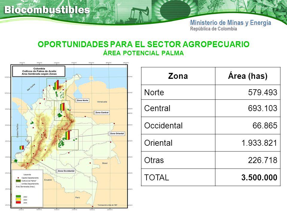OPORTUNIDADES PARA EL SECTOR AGROPECUARIO ÁREA POTENCIAL PALMA ZonaÁrea (has) Norte579.493 Central693.103 Occidental66.865 Oriental1.933.821 Otras226.