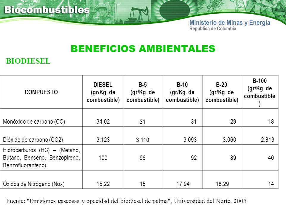 BENEFICIOS AMBIENTALES COMPUESTO DIESEL (gr/Kg. de combustible) B-5 (gr/Kg. de combustible) B-10 (gr/Kg. de combustible) B-20 (gr/Kg. de combustible)