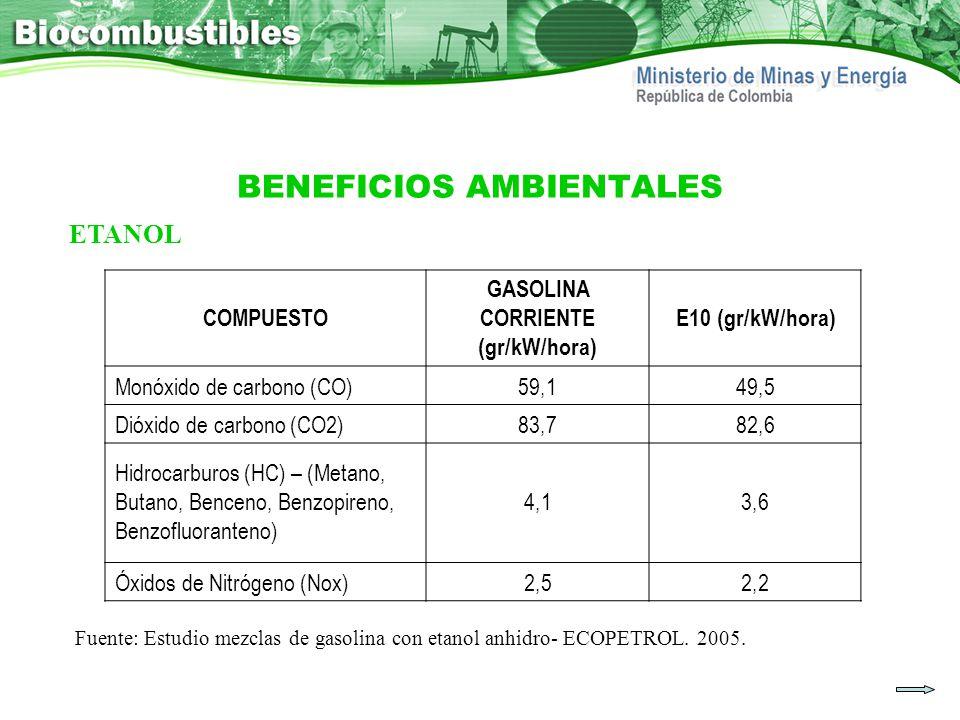 BENEFICIOS AMBIENTALES COMPUESTO GASOLINA CORRIENTE (gr/kW/hora) E10 (gr/kW/hora) Monóxido de carbono (CO)59,149,5 Dióxido de carbono (CO2)83,782,6 Hi