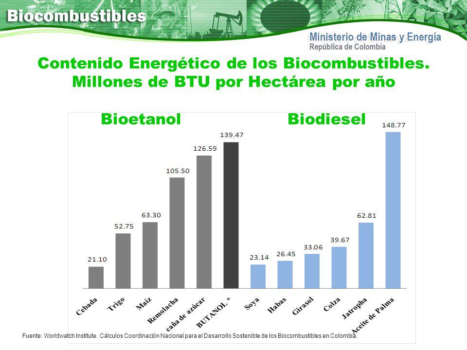 Contenido Energético de los Biocombustibles. Millones de BTU por Hectárea por año BioetanolBiodiesel Fuente: Worldwatch Institute. Cálculos Coordinaci