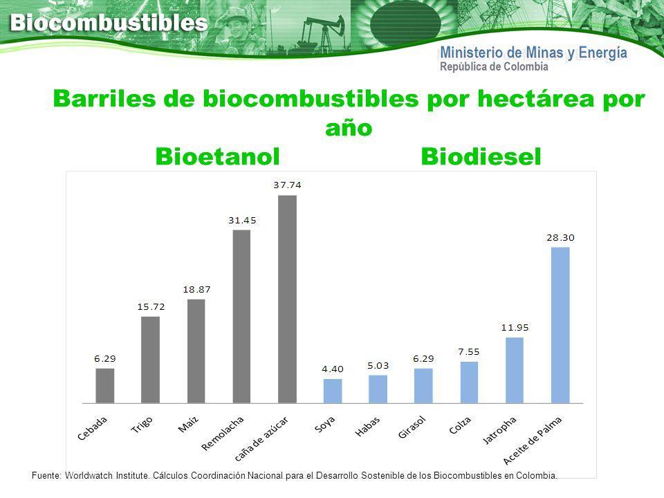 Barriles de biocombustibles por hectárea por año BioetanolBiodiesel Fuente: Worldwatch Institute. Cálculos Coordinación Nacional para el Desarrollo So