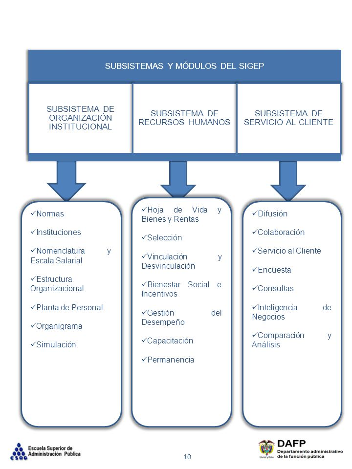 Normas Instituciones Nomenclatura y Escala Salarial Estructura Organizacional Planta de Personal Organigrama Simulación Hoja de Vida y Bienes y Rentas