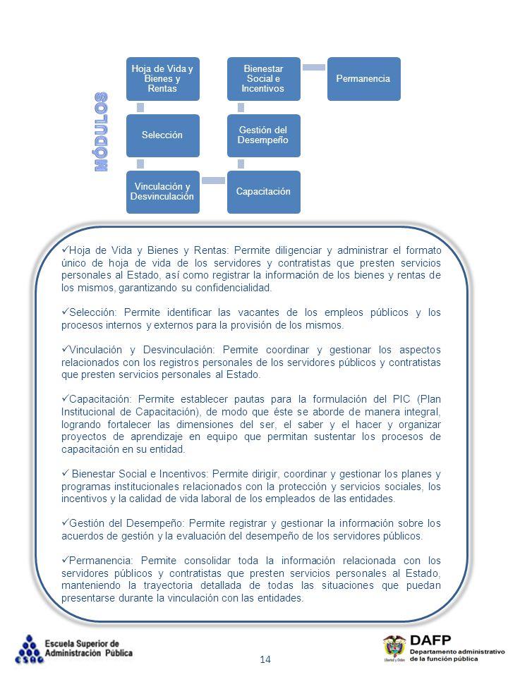 Hoja de Vida y Bienes y Rentas Selección Vinculación y Desvinculación Capacitación Gestión del Desempeño Bienestar Social e Incentivos Permanencia 14