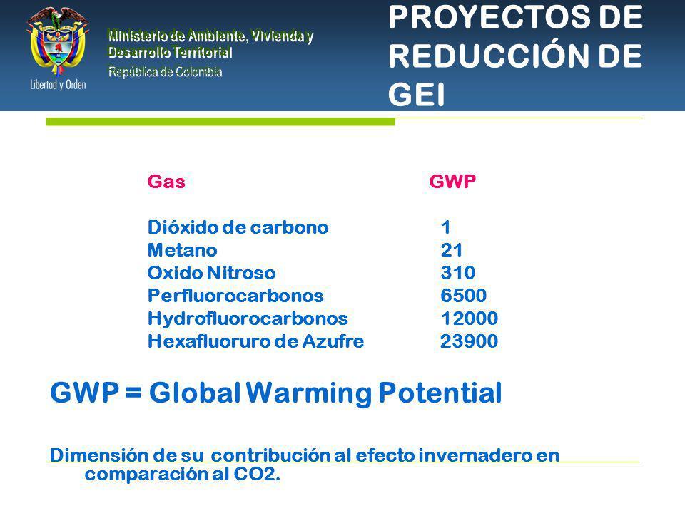 PRESIDENCIA DE LA REPÚBLICA Ministerio de Ambiente, Vivienda y Desarrollo Territorial Ministerio de Ambiente, Vivienda y Desarrollo Territorial República de Colombia Ministerio de Ambiente, Vivienda y Desarrollo Territorial República de Colombia PROYECTOS DE REDUCCIÓN DE GEI Gas GWP Dióxido de carbono 1 Metano 21 Oxido Nitroso 310 Perfluorocarbonos 6500 Hydrofluorocarbonos 12000 Hexafluoruro de Azufre 23900 GWP = Global Warming Potential Dimensión de su contribución al efecto invernadero en comparación al CO2.
