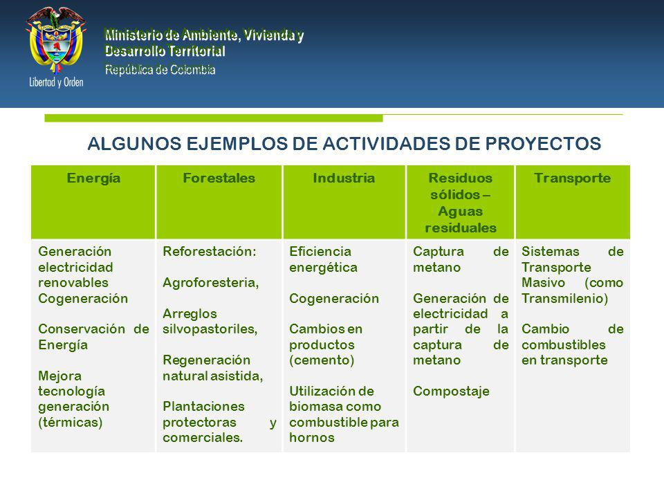 PRESIDENCIA DE LA REPÚBLICA Ministerio de Ambiente, Vivienda y Desarrollo Territorial Ministerio de Ambiente, Vivienda y Desarrollo Territorial República de Colombia Ministerio de Ambiente, Vivienda y Desarrollo Territorial República de Colombia ALGUNOS EJEMPLOS DE ACTIVIDADES DE PROYECTOS EnergíaForestalesIndustriaResiduos sólidos – Aguas residuales Transporte Generación electricidad renovables Cogeneración Conservación de Energía Mejora tecnología generación (térmicas) Reforestación: Agroforesteria, Arreglos silvopastoriles, Regeneración natural asistida, Plantaciones protectoras y comerciales.