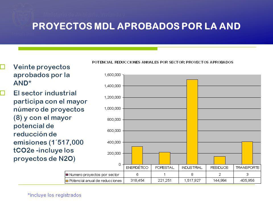 PRESIDENCIA DE LA REPÚBLICA Ministerio de Ambiente, Vivienda y Desarrollo Territorial Ministerio de Ambiente, Vivienda y Desarrollo Territorial República de Colombia Ministerio de Ambiente, Vivienda y Desarrollo Territorial República de Colombia PROYECTOS MDL APROBADOS POR LA AND Veinte proyectos aprobados por la AND* El sector industrial participa con el mayor número de proyectos (8) y con el mayor potencial de reducción de emisiones (1´517,000 tCO2e -incluye los proyectos de N2O) *incluye los registrados