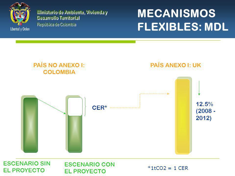 PRESIDENCIA DE LA REPÚBLICA Ministerio de Ambiente, Vivienda y Desarrollo Territorial Ministerio de Ambiente, Vivienda y Desarrollo Territorial República de Colombia Ministerio de Ambiente, Vivienda y Desarrollo Territorial República de Colombia MECANISMOS FLEXIBLES: MDL PAÍS ANEXO I: UK 12.5% (2008 - 2012) CER* ESCENARIO SIN EL PROYECTO ESCENARIO CON EL PROYECTO PAÍS NO ANEXO I: COLOMBIA *1tCO2 = 1 CER