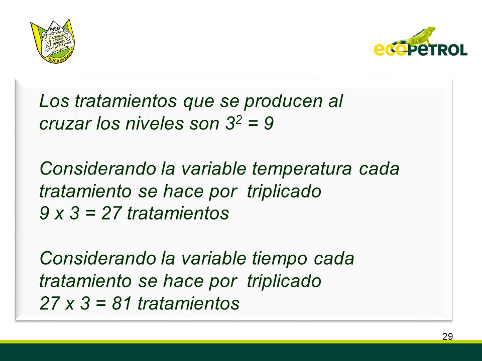 29 Los tratamientos que se producen al cruzar los niveles son 3 2 = 9 Considerando la variable temperatura cada tratamiento se hace por triplicado 9 x