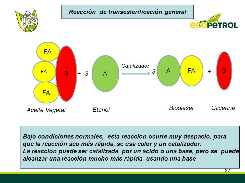 37 FA G +3 A A + G Catalizador Aceite Vegetal Etanol BiodieselGlicerina 3 37 Reacción de transesterificación general Bajo condiciones normales, esta r