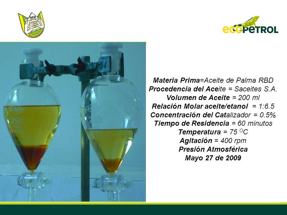 41 Materia Prima=Aceite de Palma RBD Procedencia del Aceite = Saceites S.A. Volumen de Aceite = 200 ml Relación Molar aceite/etanol = 1:6.5 Concentrac