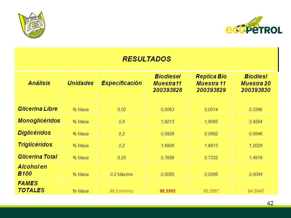 42 RESULTADOS AnálisisUnidadesEspecificación Biodiesel Muestra11 200393828 Replica Bio Muestra 11 200393829 Biodiesl Muestra 20 200393830 Glicerina Li