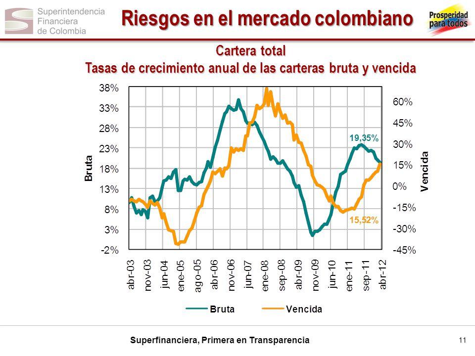 Superfinanciera, Primera en Transparencia Cartera total Tasas de crecimiento anual de las carteras bruta y vencida 11 Riesgos en el mercado colombiano