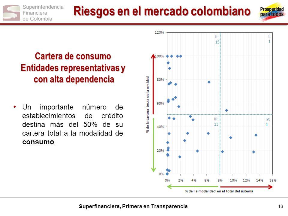 Superfinanciera, Primera en Transparencia Cartera de consumo Entidades representativas y con alta dependencia con alta dependencia Un importante númer
