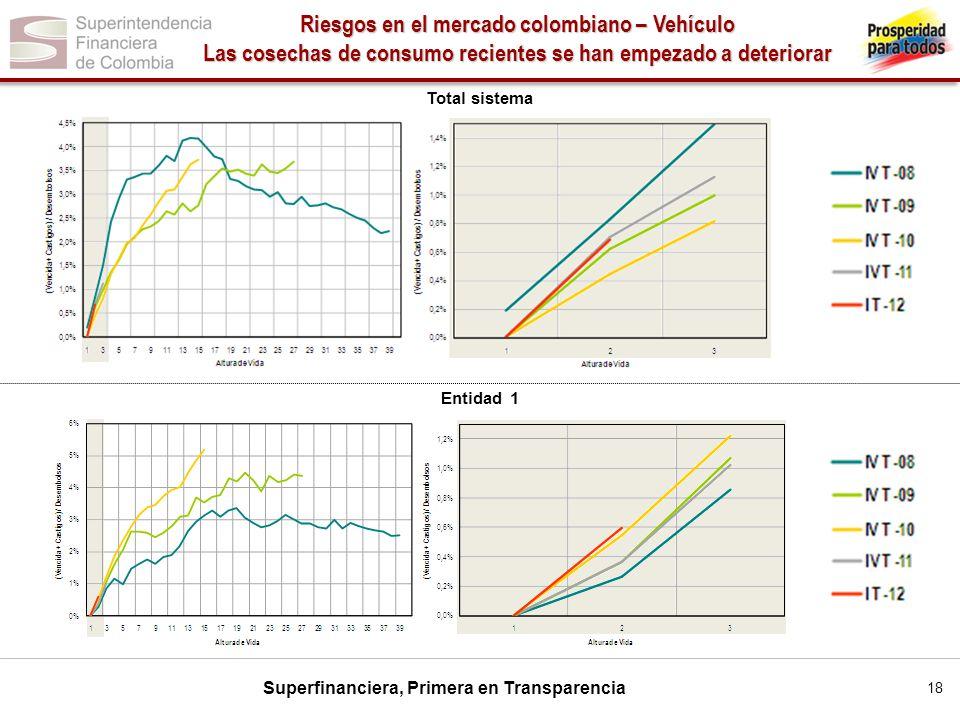 Superfinanciera, Primera en Transparencia Total sistema Entidad 1 Riesgos en el mercado colombiano – Vehículo Las cosechas de consumo recientes se han