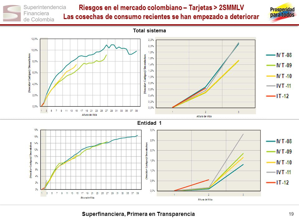Superfinanciera, Primera en Transparencia Entidad 1 Total sistema Riesgos en el mercado colombiano – Tarjetas > 2SMMLV Las cosechas de consumo recient