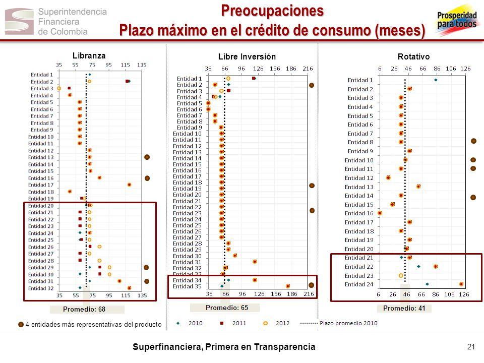 Superfinanciera, Primera en Transparencia Libranza Preocupaciones Plazo máximo en el crédito de consumo (meses) Libre InversiónRotativo 4 entidades má