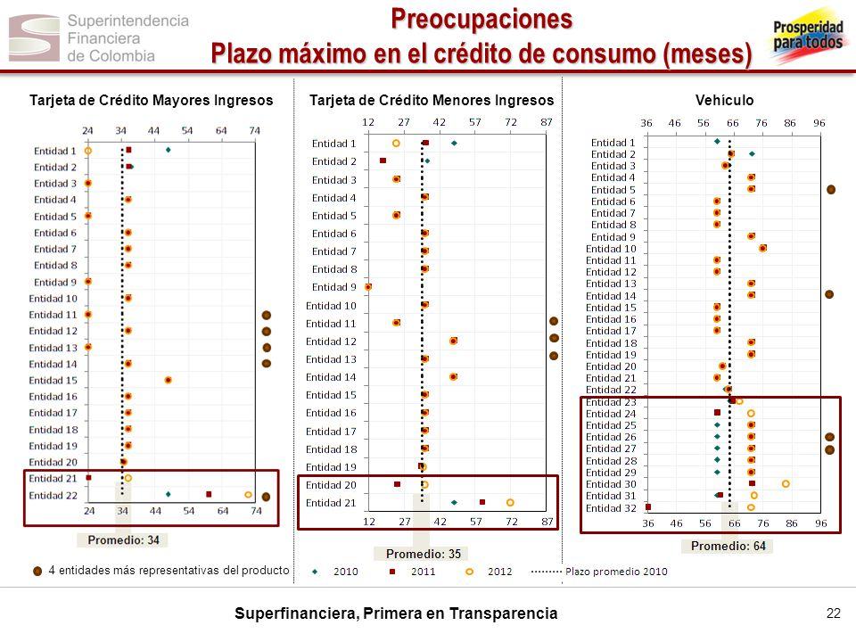 Superfinanciera, Primera en Transparencia Tarjeta de Crédito Mayores Ingresos VehículoTarjeta de Crédito Menores Ingresos 4 entidades más representati
