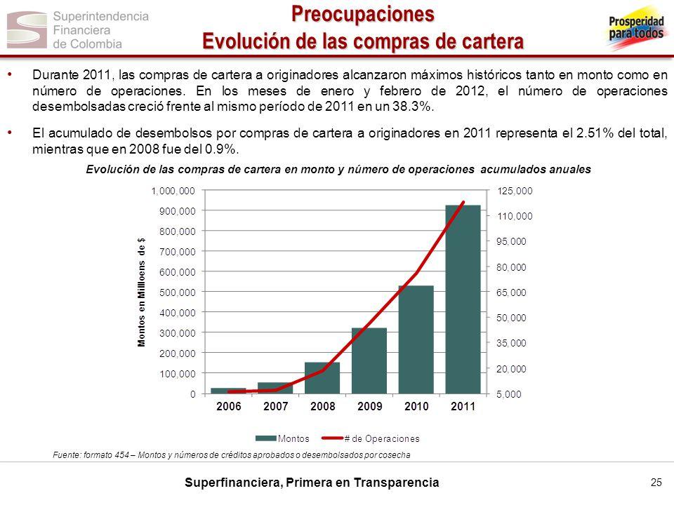 Superfinanciera, Primera en Transparencia Durante 2011, las compras de cartera a originadores alcanzaron máximos históricos tanto en monto como en núm