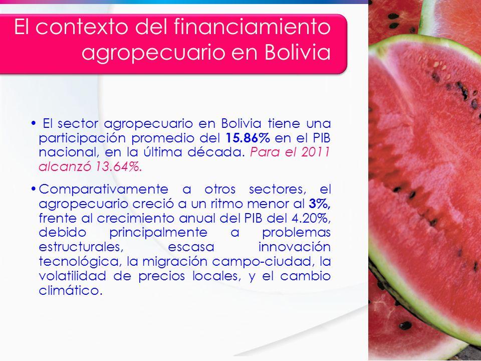 El contexto del financiamiento agropecuario en Bolivia El sector agropecuario en Bolivia tiene una participación promedio del 15.86% en el PIB naciona