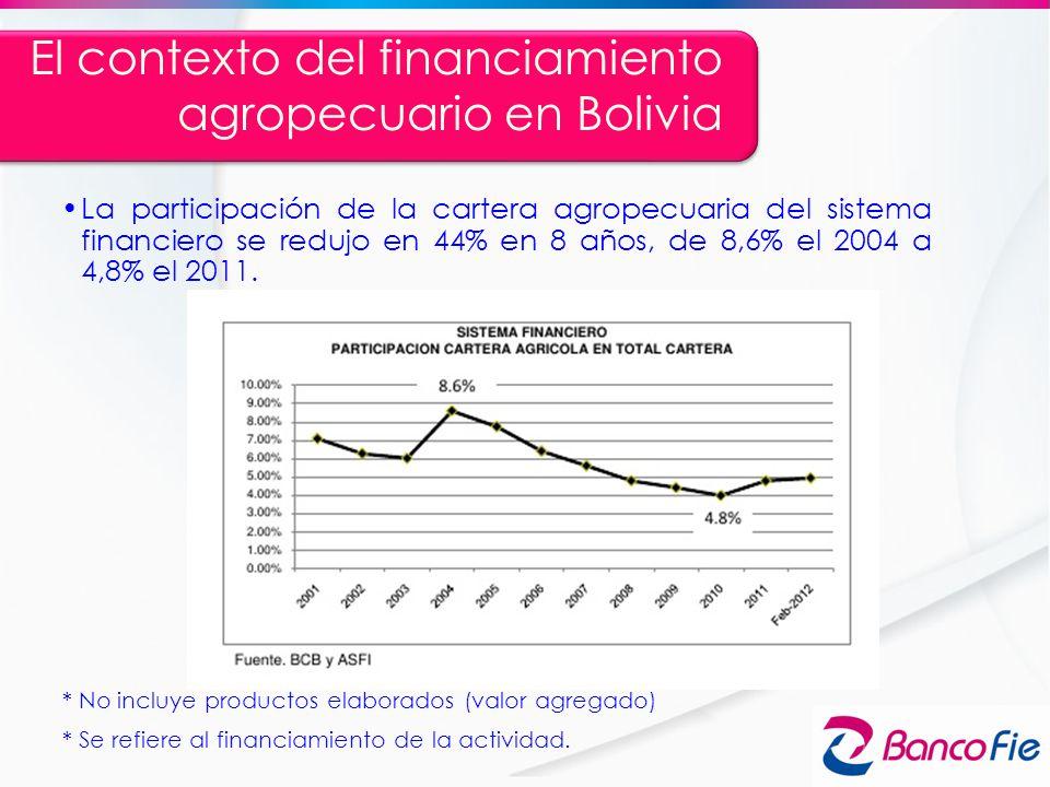 El contexto del financiamiento agropecuario en Bolivia La participación de la cartera agropecuaria del sistema financiero se redujo en 44% en 8 años,