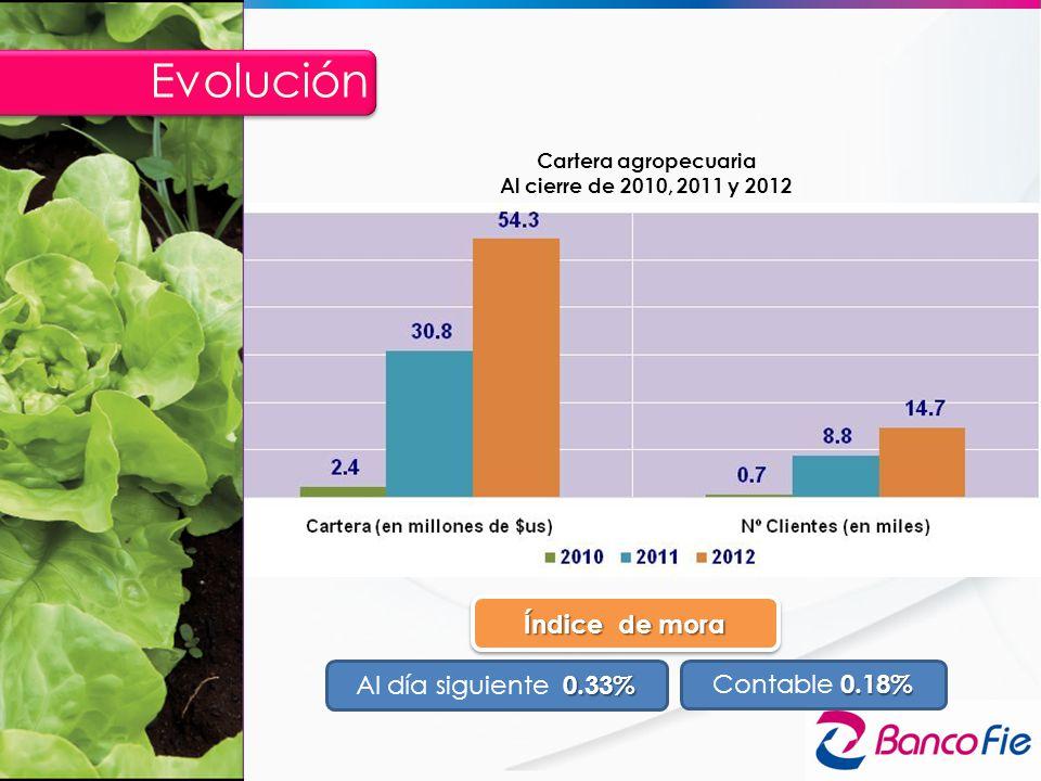 Cartera agropecuaria Al cierre de 2010, 2011 y 2012 Índice de mora 0.33% Al día siguiente 0.33% 0.18% Contable 0.18% Evolución