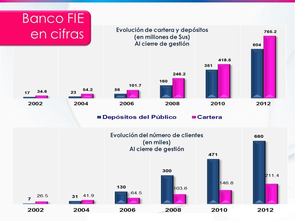 Banco FIE en cifras Evolución de cartera y depósitos (en millones de $us) Al cierre de gestión Evolución del número de clientes (en miles) Al cierre d