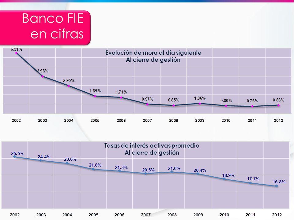 Banco FIE en cifras EmisorAA+ (bol) Corto PlazoF1+ (bol) Largo PlazoAA+(bol) Moneda Nacional Corto PlazoF1+ (bol) Largo PlazoAA+ (bol) Bonos Subordinados BANCO FIE por Bs.40 millonesAA- (bol) Programa de Emisiones de Bonos Bonos Banco FIE 1 Emisión 1 por Bs.300 millones (Series A y B) AA +(bol) Programa de Emisiones de Bonos Bonos Banco FIE 1 Emisión 2 por Bs.250 millones (Series A, B y C) AA +(bol) AESA RATINGS Calificadora de Riesgo asociada a FitchRatings ® EmisorAa1.bo Deuda de Largo Plazo Moneda LocalAa1.boLP Deuda de Corto Plazo Moneda LocalBO-1 Deuda de Largo Plazo Moneda ExtranjeraAa2.boLP Deuda de Corto Plazo Moneda ExtranjeraBO-1 Bonos Banco Fie 1 - Emisión 1Aa1.bo Bonos Banco Fie 1 - Emisión 2Aa1.bo Bonos Subordinados Banco FIE 2(*)Aa2.