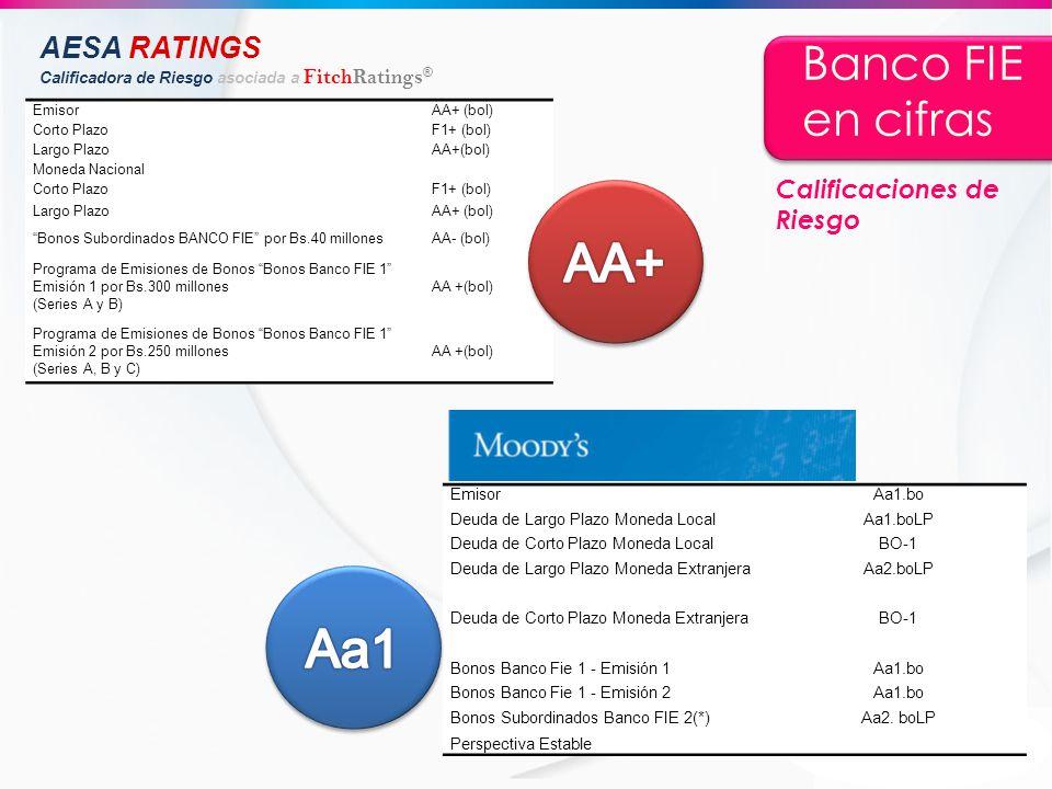 Banco FIE en cifras EmisorAA+ (bol) Corto PlazoF1+ (bol) Largo PlazoAA+(bol) Moneda Nacional Corto PlazoF1+ (bol) Largo PlazoAA+ (bol) Bonos Subordina