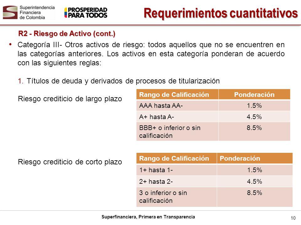 Superfinanciera, Primera en Transparencia 10 R2 - Riesgo de Activo (cont.) Requerimientos cuantitativos Categoría III- Otros activos de riesgo: todos