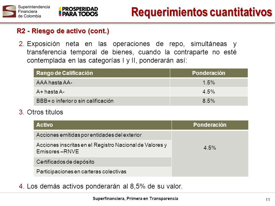 Superfinanciera, Primera en Transparencia 11 R2 - Riesgo de activo (cont.) Requerimientos cuantitativos 2.Exposición neta en las operaciones de repo,