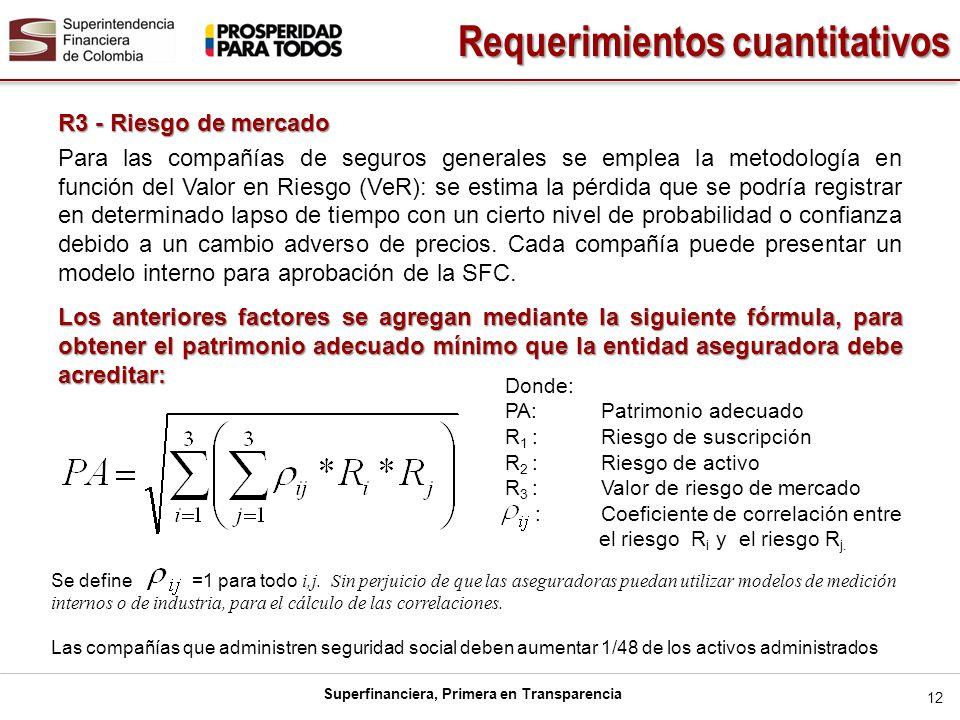 Superfinanciera, Primera en Transparencia 12 R3 - Riesgo de mercado Para las compañías de seguros generales se emplea la metodología en función del Va