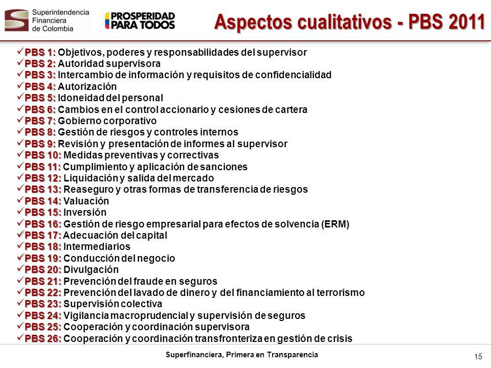 Superfinanciera, Primera en Transparencia 15 PBS 1: PBS 1: Objetivos, poderes y responsabilidades del supervisor PBS 2: PBS 2: Autoridad supervisora P