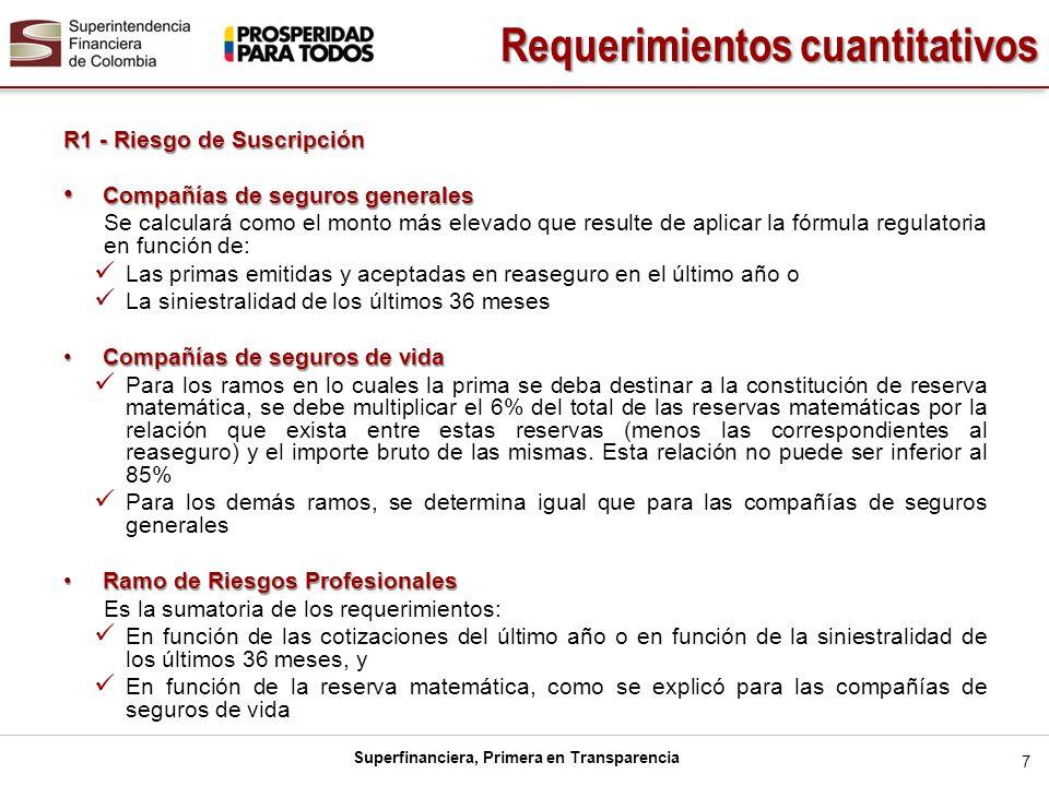 Superfinanciera, Primera en Transparencia 8 R2 - Riesgo de Activo Clasificar: Las primas por cobrar, Las cuentas por cobrar: reaseguradores del exterior y contratos de coaseguro Activos que respaldan las reservas netas del activo de transferencia de riesgo al reasegurador En las siguientes categorías Categoría I - Activos de Máxima Seguridad (Ponderan al 0%) Caja y depósitos a la vista Inversiones en títulos del Emisor Bonos y títulos hipotecarios con garantía del Gobierno Colombiano a través de Fondo Nacional de Garantías de Instituciones Financieras Cuentas por cobrar cuenta corriente seguro de crédito a la exportación y siniestros pendientes Requerimientos cuantitativos