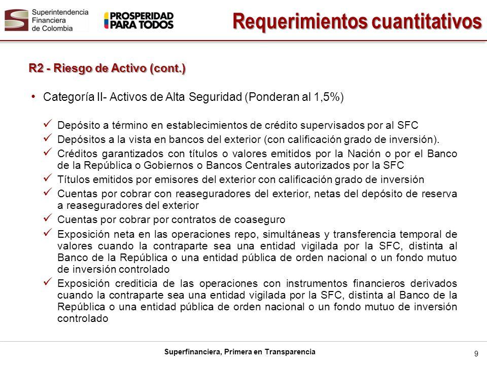 Superfinanciera, Primera en Transparencia 10 R2 - Riesgo de Activo (cont.) Requerimientos cuantitativos Categoría III- Otros activos de riesgo: todos aquellos que no se encuentren en las categorías anteriores.