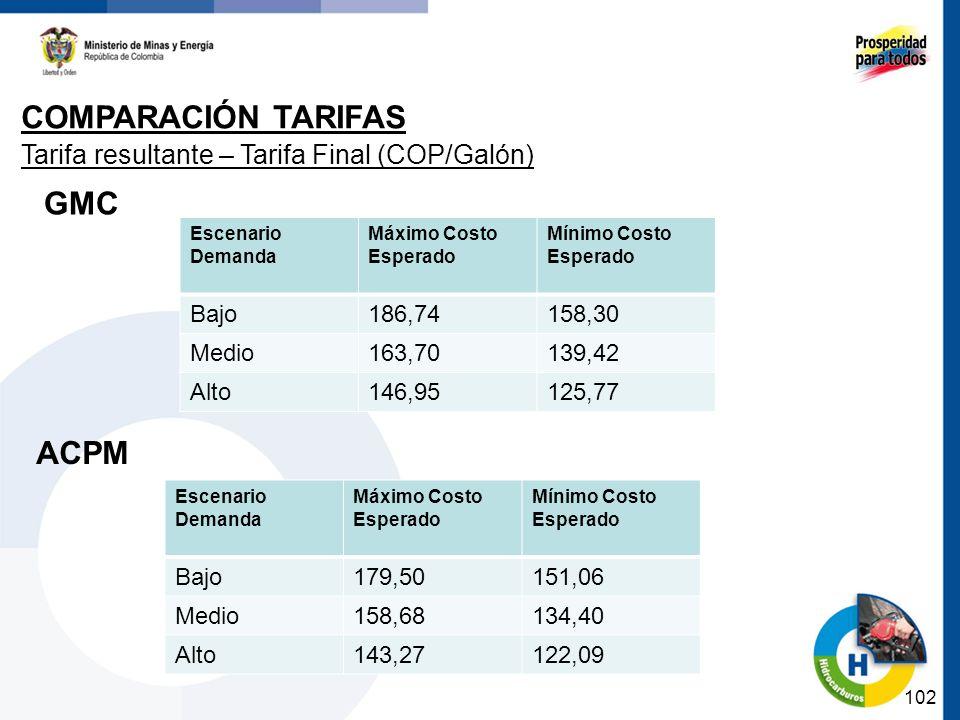 102 COMPARACIÓN TARIFAS Tarifa resultante – Tarifa Final (COP/Galón) Escenario Demanda Máximo Costo Esperado Mínimo Costo Esperado Bajo186,74158,30 Me