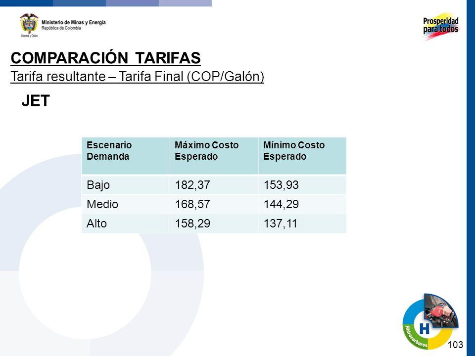 103 Tarifa resultante – Tarifa Final (COP/Galón) Escenario Demanda Máximo Costo Esperado Mínimo Costo Esperado Bajo182,37153,93 Medio168,57144,29 Alto158,29137,11 JET COMPARACIÓN TARIFAS