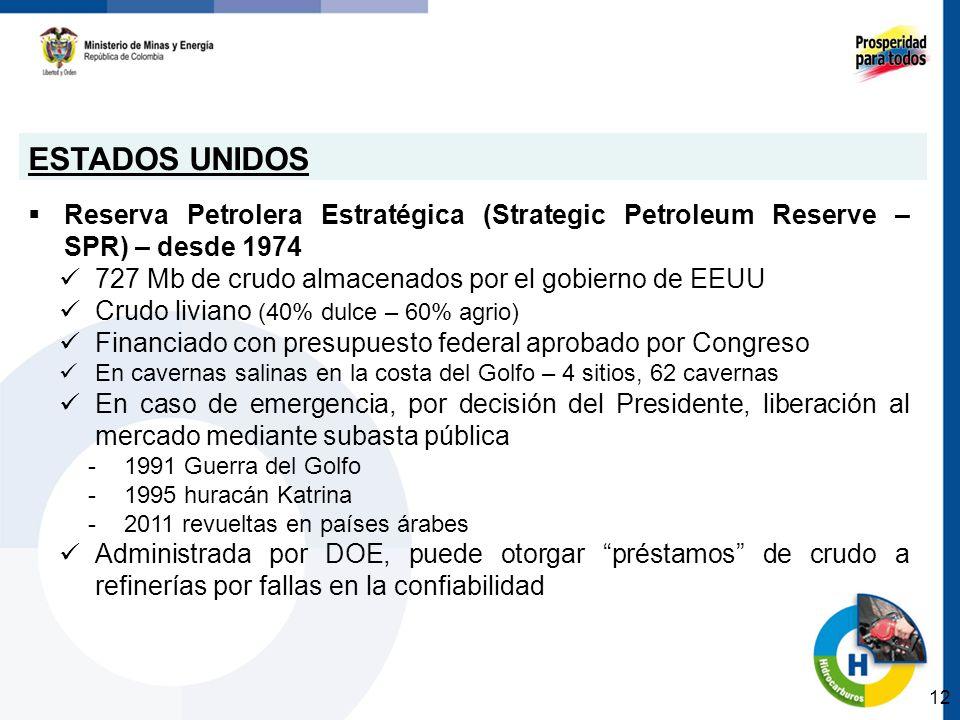 ESTADOS UNIDOS Reserva Petrolera Estratégica (Strategic Petroleum Reserve – SPR) – desde 1974 727 Mb de crudo almacenados por el gobierno de EEUU Crud