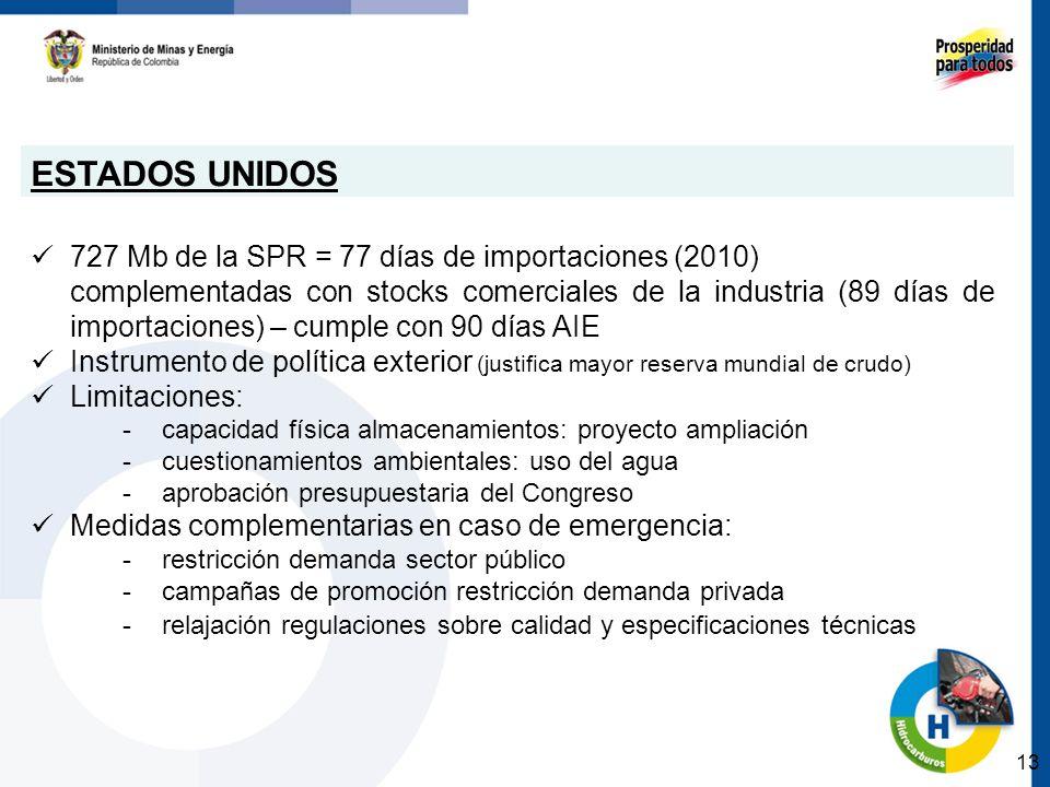 ESTADOS UNIDOS 727 Mb de la SPR = 77 días de importaciones (2010) complementadas con stocks comerciales de la industria (89 días de importaciones) – c