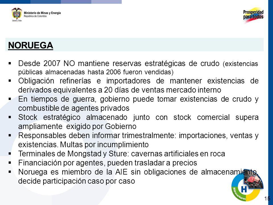 NORUEGA Desde 2007 NO mantiene reservas estratégicas de crudo (existencias públicas almacenadas hasta 2006 fueron vendidas) Obligación refinerías e im