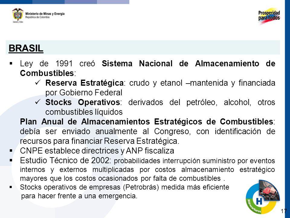 BRASIL Ley de 1991 creó Sistema Nacional de Almacenamiento de Combustibles: Reserva Estratégica: crudo y etanol –mantenida y financiada por Gobierno F