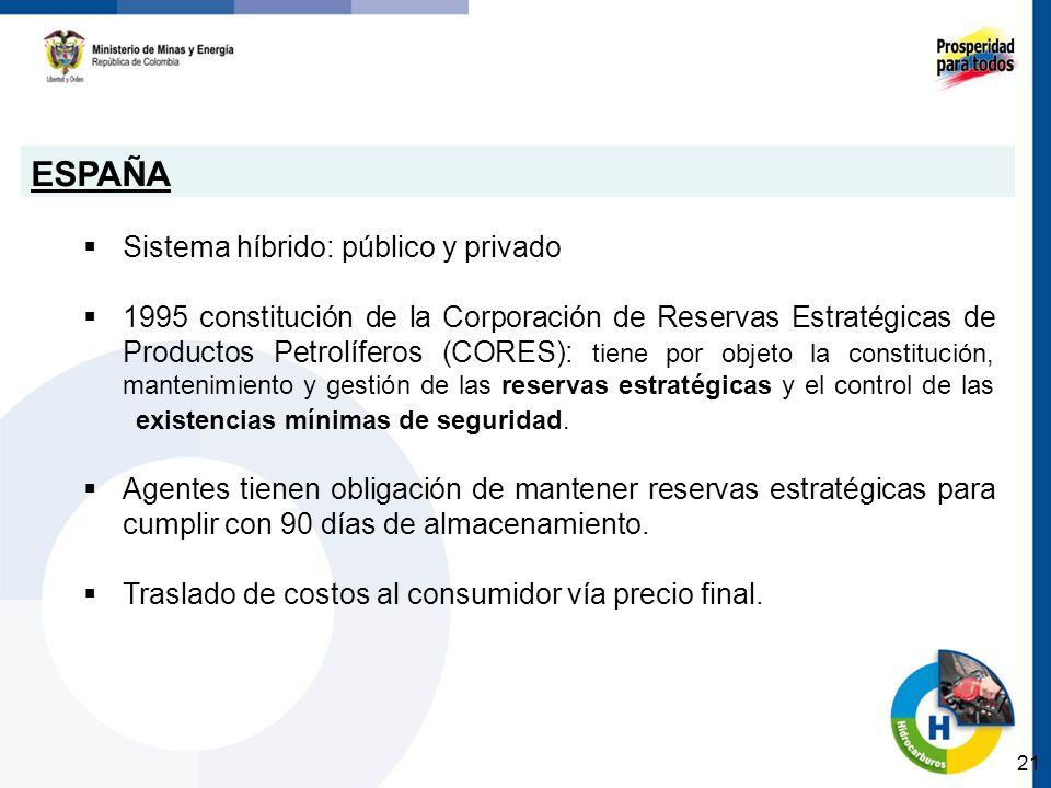 ESPAÑA Sistema híbrido: público y privado 1995 constitución de la Corporación de Reservas Estratégicas de Productos Petrolíferos (CORES): tiene por objeto la constitución, mantenimiento y gestión de las reservas estratégicas y el control de las existencias mínimas de seguridad.