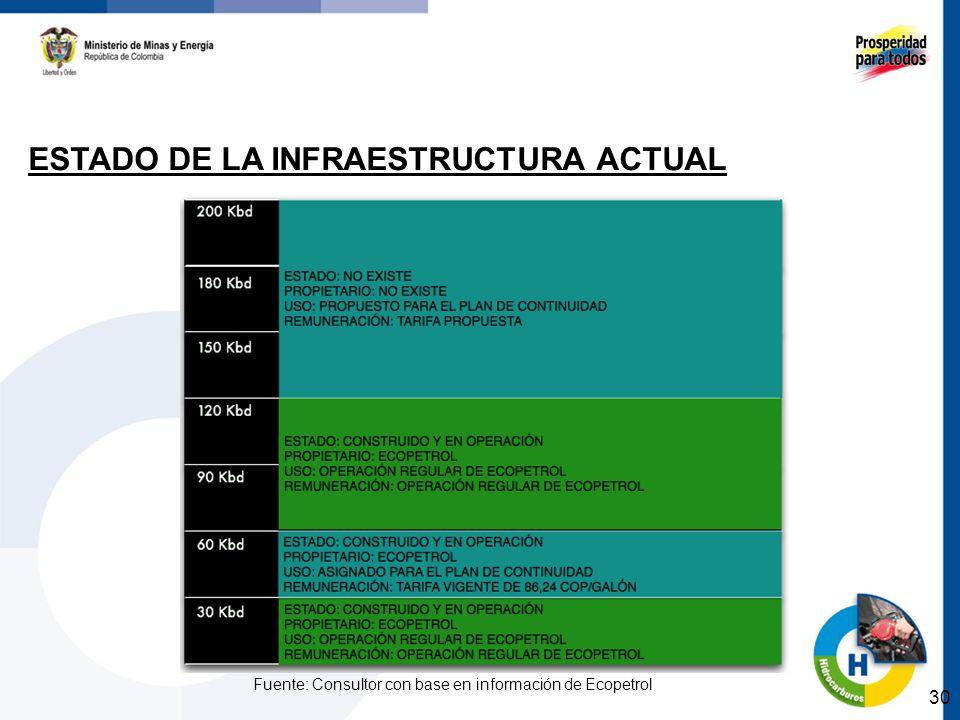 30 ESTADO DE LA INFRAESTRUCTURA ACTUAL Fuente: Consultor con base en información de Ecopetrol