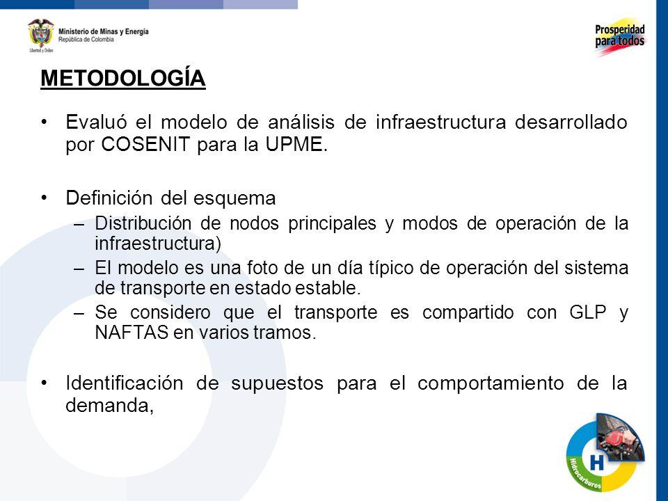 Evaluó el modelo de análisis de infraestructura desarrollado por COSENIT para la UPME. Definición del esquema –Distribución de nodos principales y mod