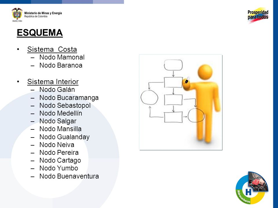 Sistema Costa –Nodo Mamonal –Nodo Baranoa Sistema Interior –Nodo Galán –Nodo Bucaramanga –Nodo Sebastopol –Nodo Medellín –Nodo Salgar –Nodo Mansilla –